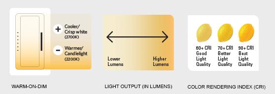 LED Warm On Dim